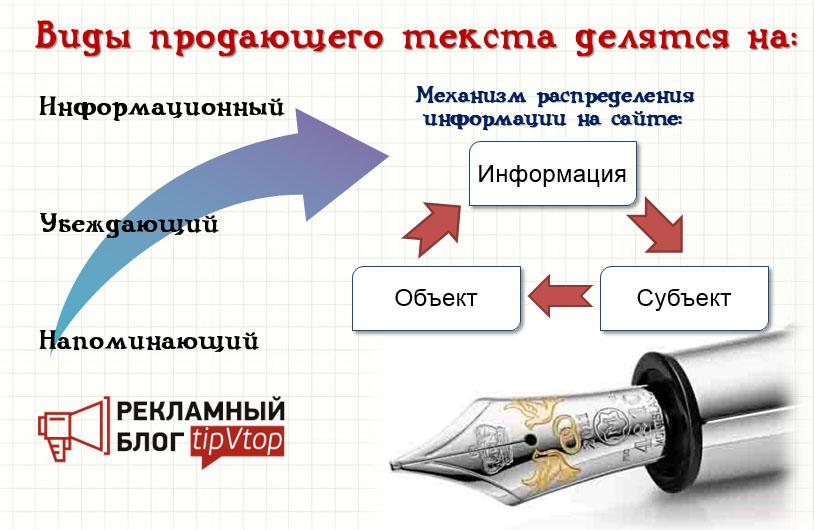 Виды продающего текста на сайта